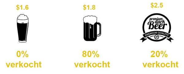 goedkoper bier toevoegen = drop in sales