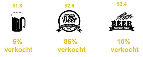 duurder bier toevoegen = lift in sales